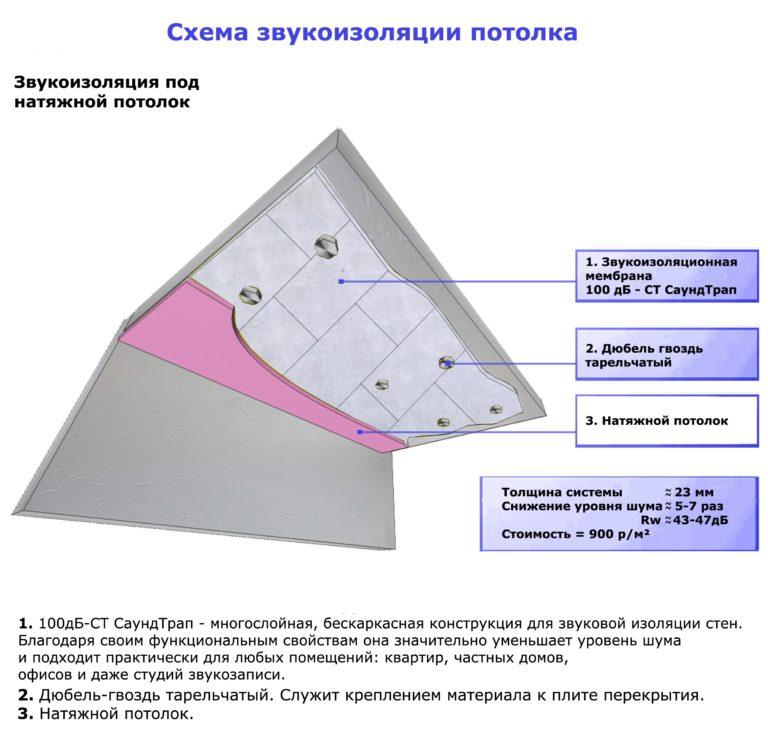 Шумоизоляция потолка панели