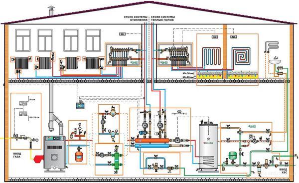 распределение обязанностей при строительстве модульной котельной